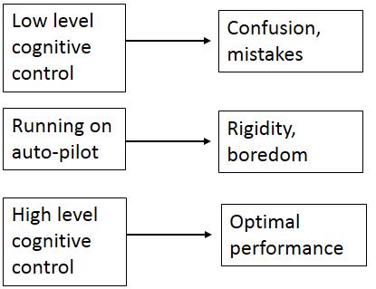 cognitieve controle