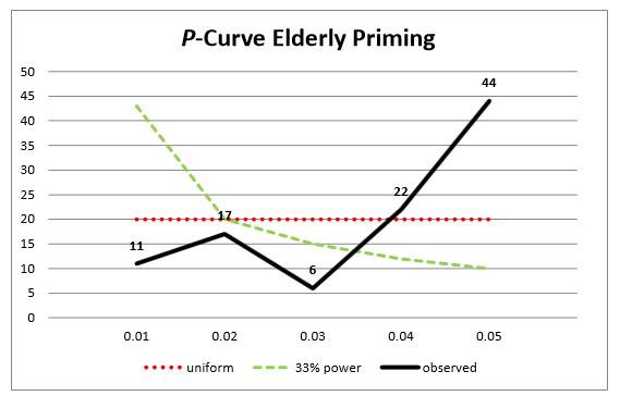 p-curve analysis