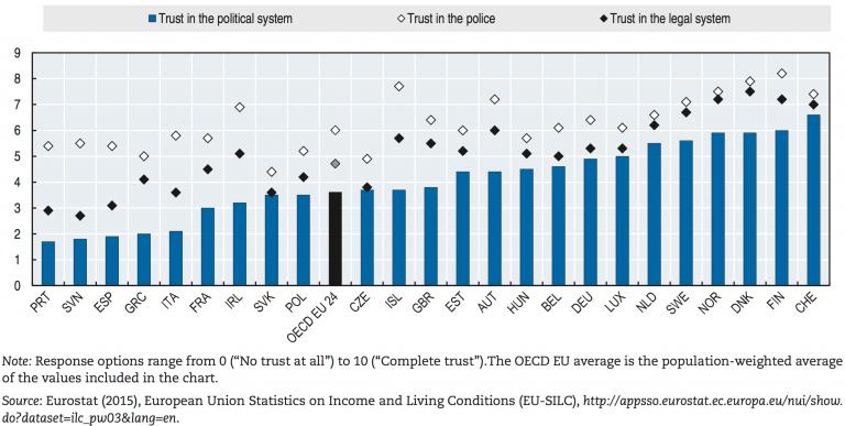 OECD2015_TrustInstitutions-768x387
