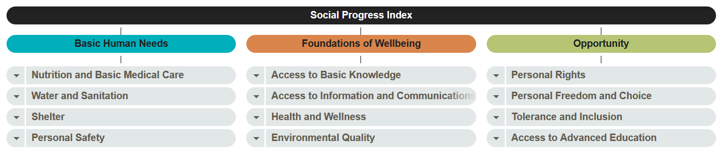 social-progress-index