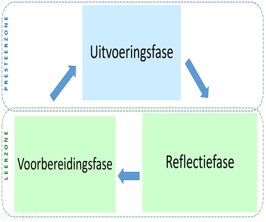 Het leren-en-presteren-model
