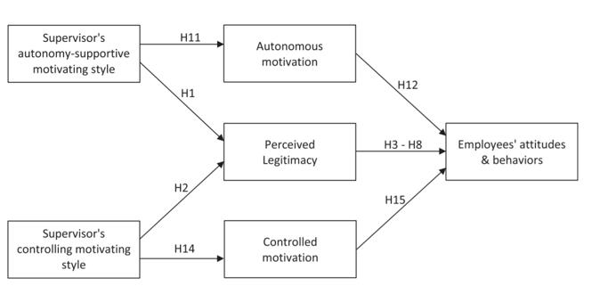 Autonomie-ondersteuning en het gezag van de leidinggevende