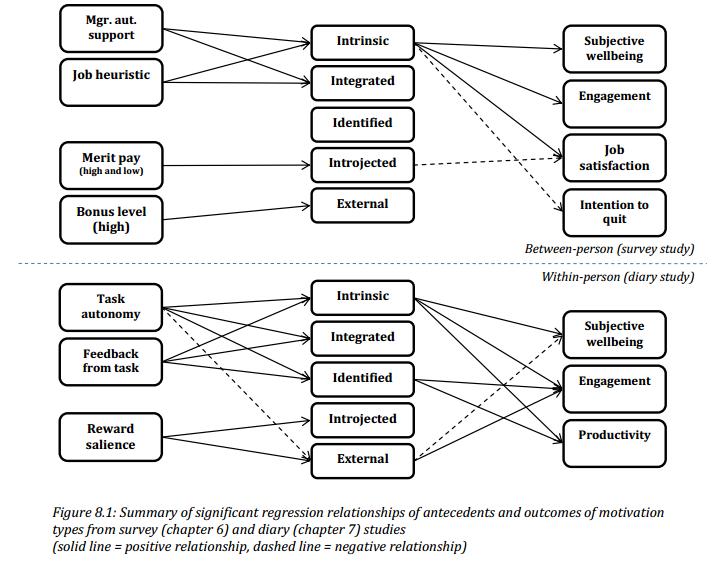 Positieve relatie tussen prestatiebeloning en autonome motivatie gevonden
