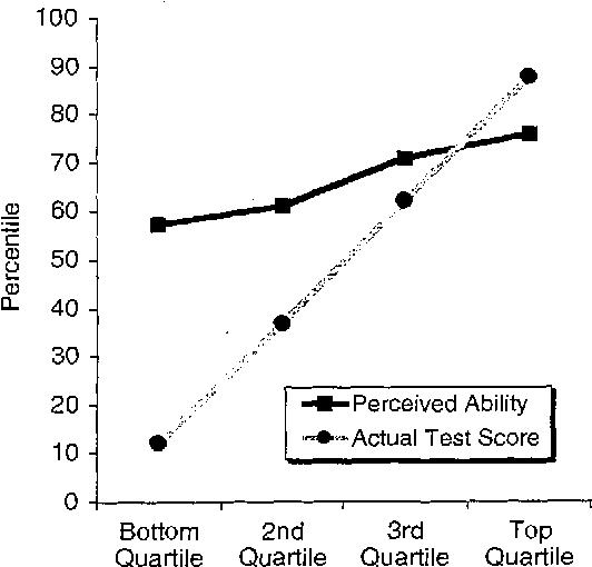 Het Dunning-Kruger effect