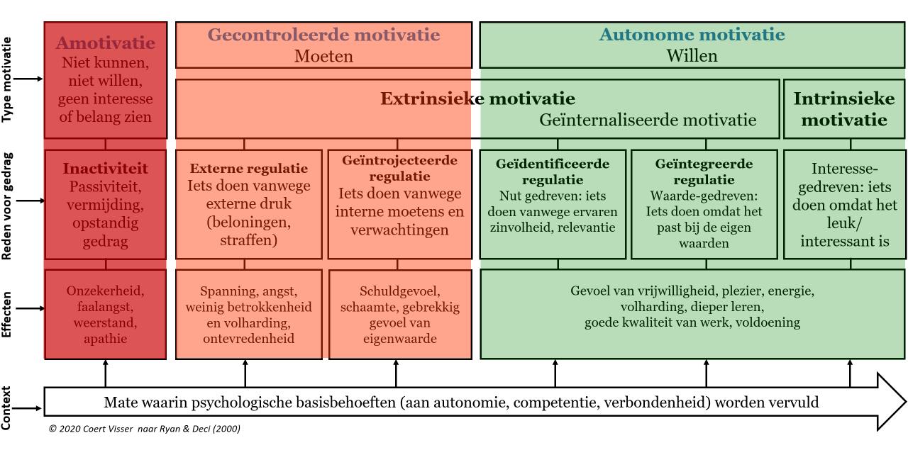 Het motivatiecontinuüm