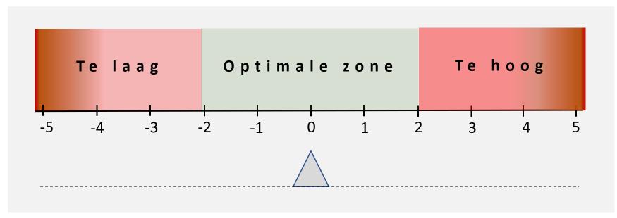 De optimale-zoneschaal